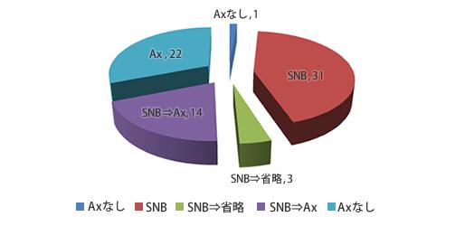 乳房切除術・皮下乳腺全摘内訳のグラフ