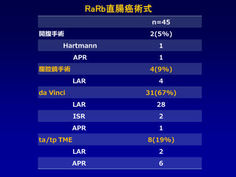 RaRb直腸癌術式